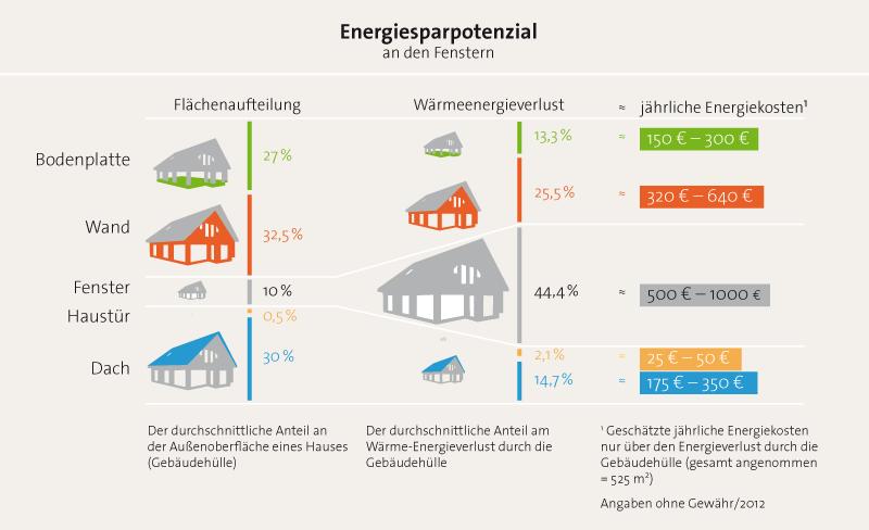 Energiesparpetential von Rollladen