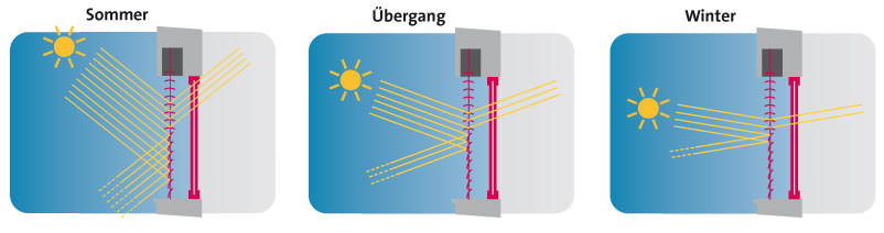 Lichtlenkung dank stufenlos verstellbaren Raffstore-Lamellen