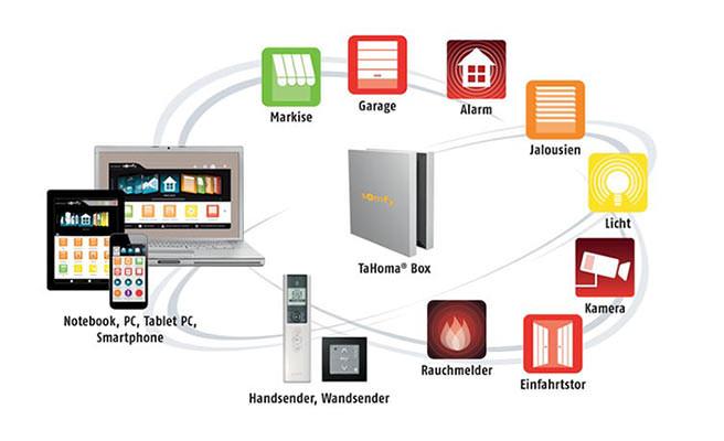 io-homecontrol Ausstattung zur Steuerung per Smartphone und Laptop