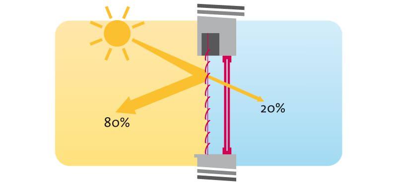 ARTec-Raffstoren aus Aluminium als energiesparende Alternative zur Klimaanlage